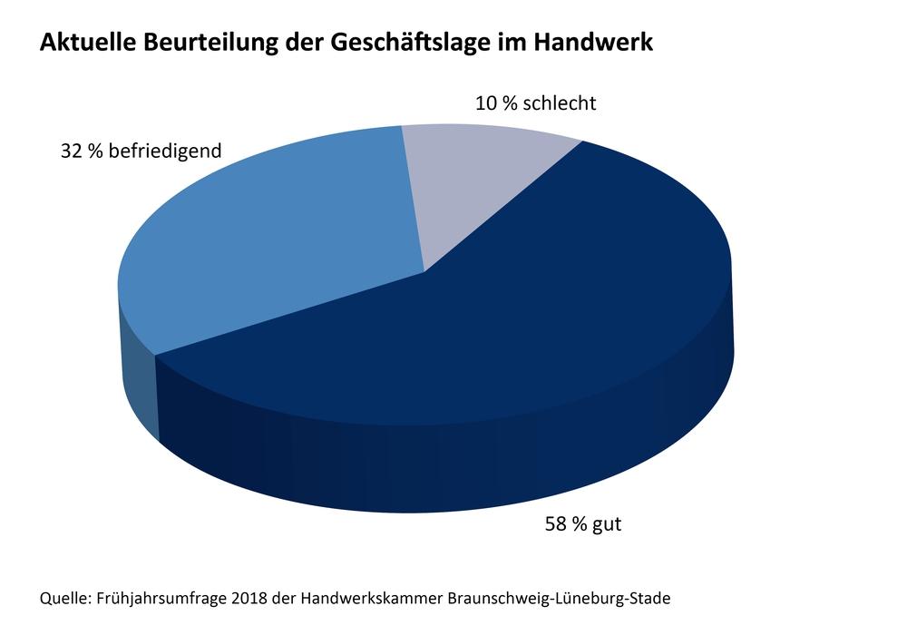 Grafik: Frühjahrsumfrage 2018 der Handwerkskammer Braunschweig - Lüneburg - Stade