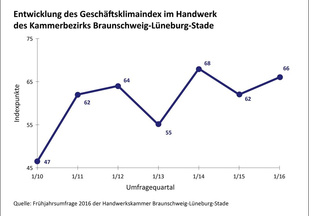 Entwicklung des Geschäftsklimaindex im Handwerk. Quelle: Handwerkskammer Braunschweig, Lüneburg, Stade