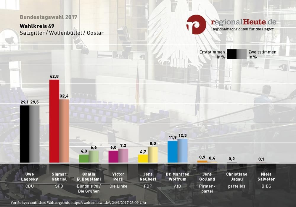 Der Wahlsonntag zusammengefasst. Foto: regionalHeute.de
