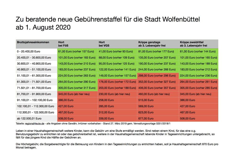 Die Krippengebühren werden in zwei Schritten angepasst. Grafiken: Werner Heise