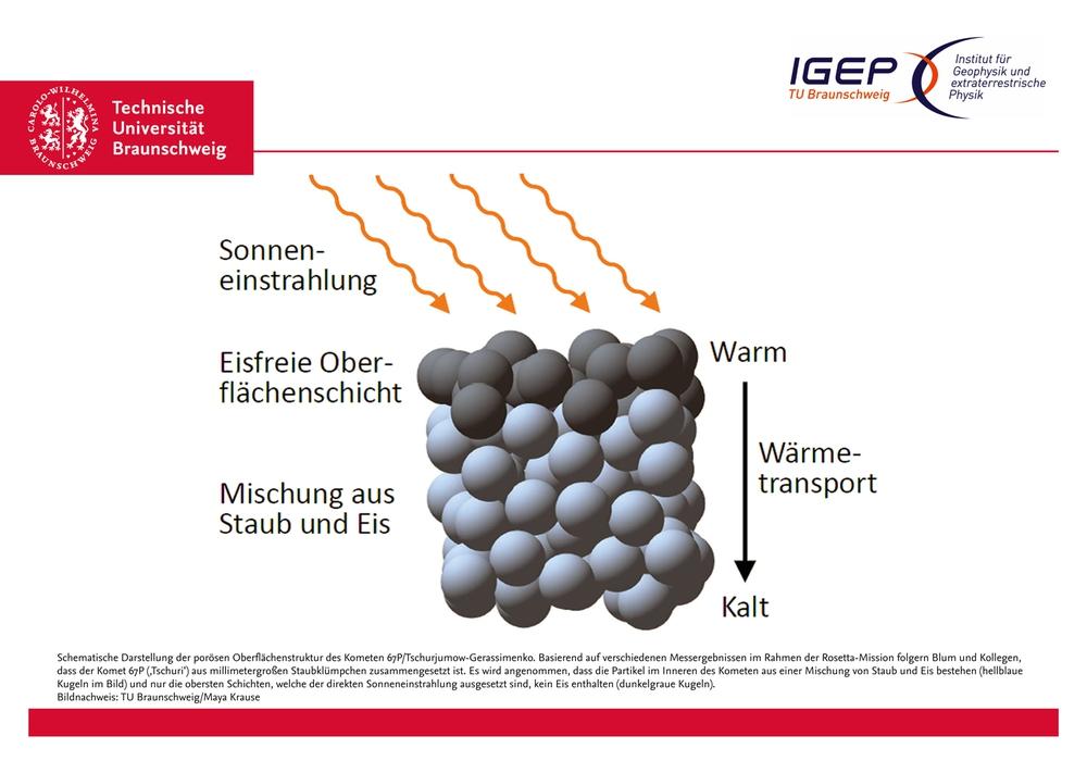 Schematische Darstellung der porösen Oberflächenstruktur des Kometen 67P/Tschurjumow-Gerassimenko. Basierend auf verschiedenen Messergebnissen im Rahmen der Rosetta-Mission folgern Blum und Kollegen, dass der Komet 67P ('Tschuri') aus millimetergroßen Staubklümpchen zusammengesetzt ist. Es wird angenommen, dass die Partikel im Inneren des Kometen aus einer Mischung von Staub und Eis bestehen (hellblaue Kugeln im Bild) und nur die obersten Schichten, welche der direkten Sonneneinstrahlung ausgesetzt sind, kein Eis enthalten (dunkelgraue Kugeln). Bildnachweis: TU Braunschweig/Maya Krause