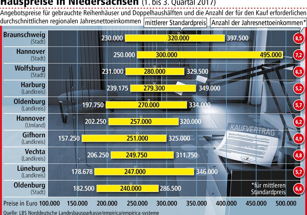 Die Hauspreise in Niedersachsen sind in neun von zehn Regionen angestiegen. Grafik: LBS Norddeutsche Landessparkasse