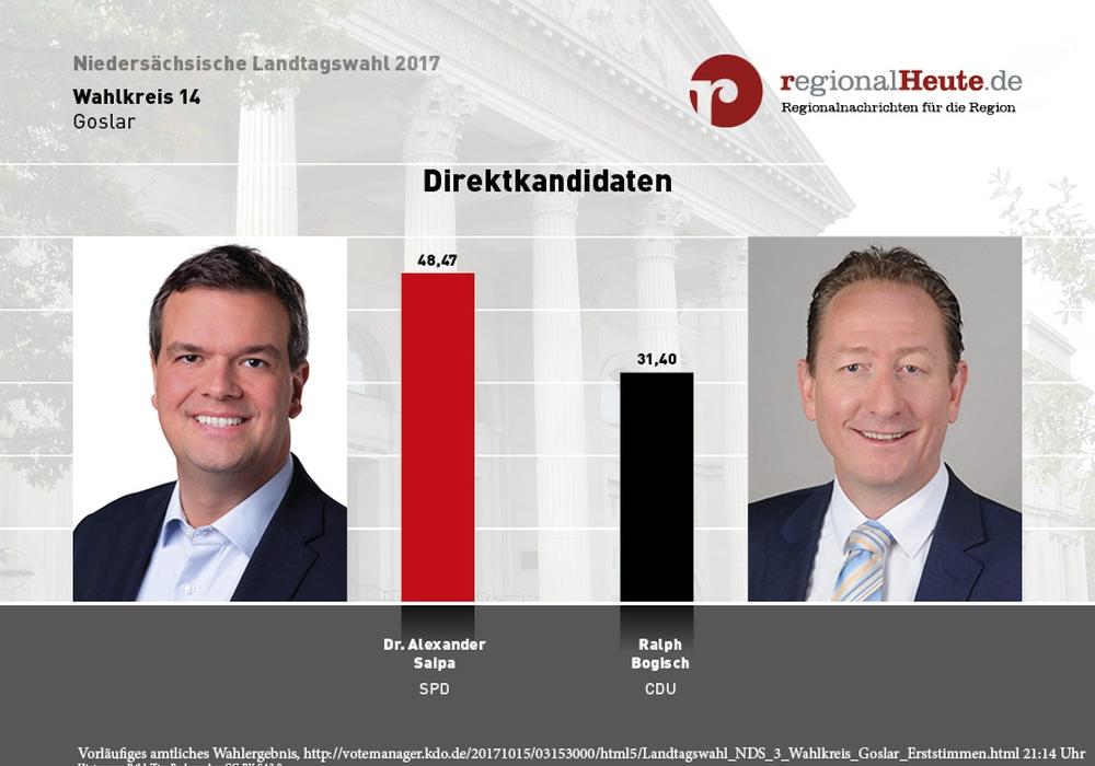 So stimmten die Wähler in im Wahkreis 14 bei der Landtagswahl 2017. Grafik: regionalHeute.de