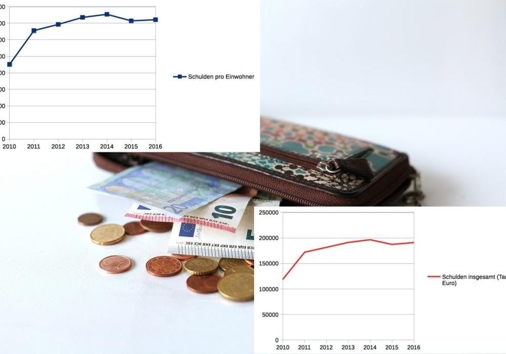 Aktuell liegt die Pro-Kopf Verschuldung bei 1.443 Euro. Foto: pixabay/Darstellungen: Sandra Zecchino