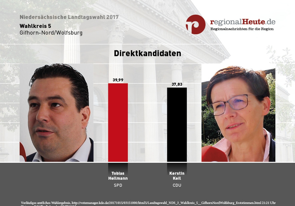 Tobias Heilmann zieht direkt in den Niedersächsischen Landtag ein. Darstellung: regionalHeute.de, Videos: Sandra Zecchino