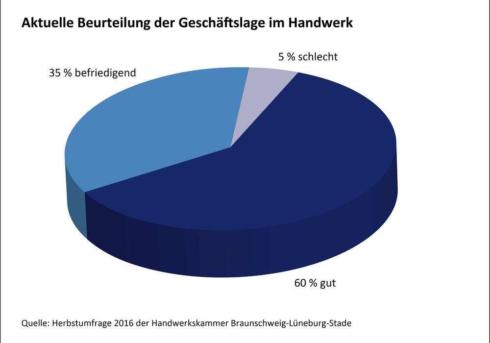Aktuelle Beurteilung der Geschäftslage im Handwerk Grafik: Handwerkskammer