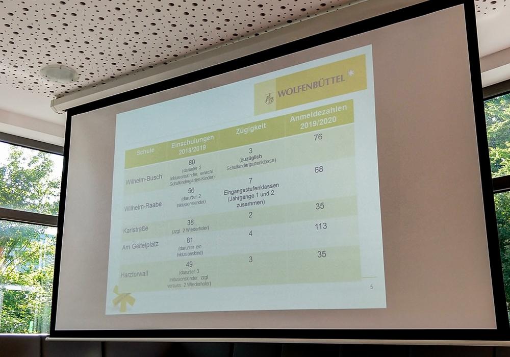 Am Dienstagabend wurden dem Schulausschuss die aktuellen Anmeldezahlen der Wolfenbütteler Schulen präsentiert. Foto: Werner Heise