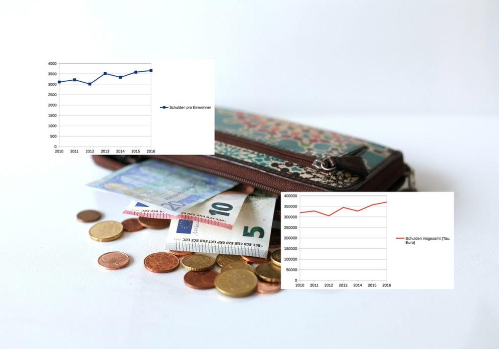 Mittlerweile liegt die Pro-Kopf Verschuldung bei 3.661 Euro. Foto: pixabay/Darstellungen: Sandra Zecchino