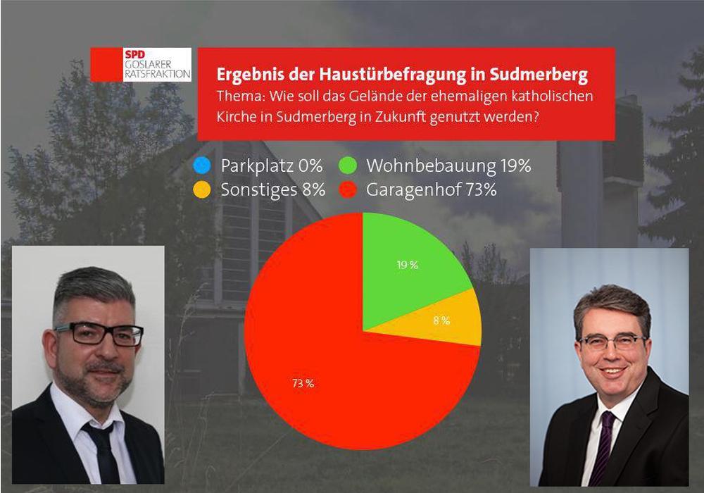 Die Ratsherren Torsten Röpke und Stefan Eble hatten die Bürger nach ihren Wünschen für die Nutzung des Geländes der ehemaligen katholischen Kirche in Sudmerberg befragt. Foto: SPD Goslar
