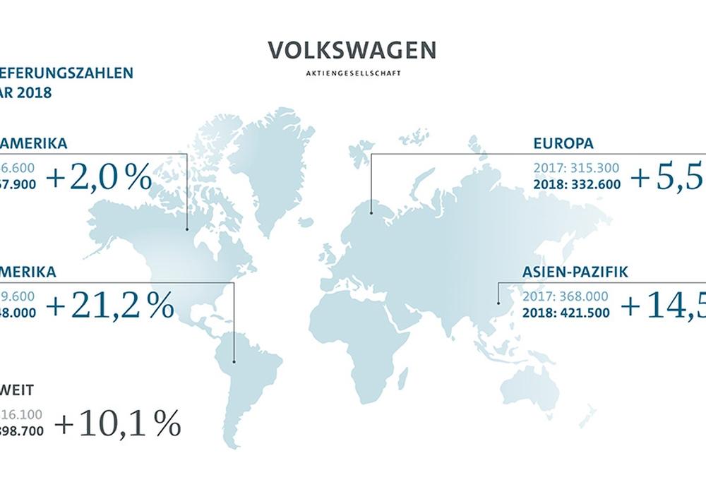Volkswagen legt im Januar mächtig zu. Grafik: Volkswagen