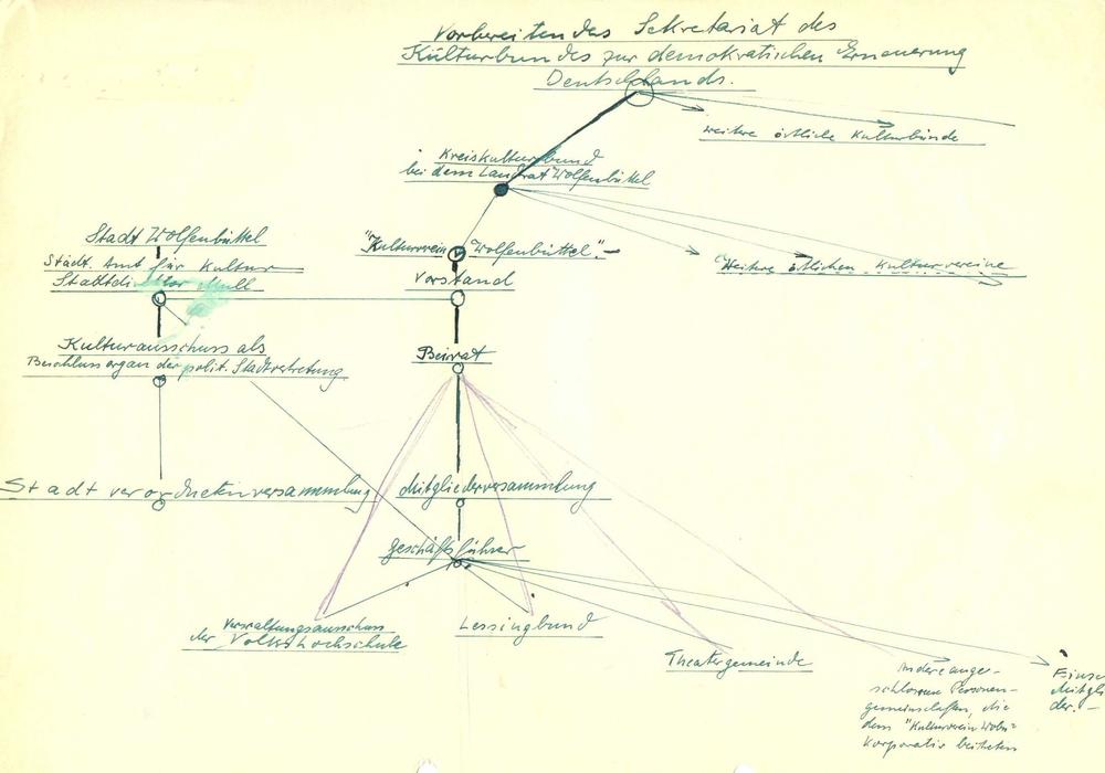 Skizze, mit der Bürgermeister Mull die Kulturorganisation erläutert. Foto: Akten des Staatsarchivs Wolfenbüttel