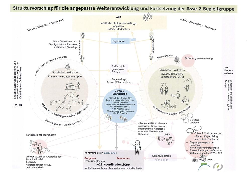 Der Streit um den Strukturplan der Asse geht weiter. Nun äußert sich der Asse II-Koordinationskreis. Grafik: Landkreis Wolfenbüttel