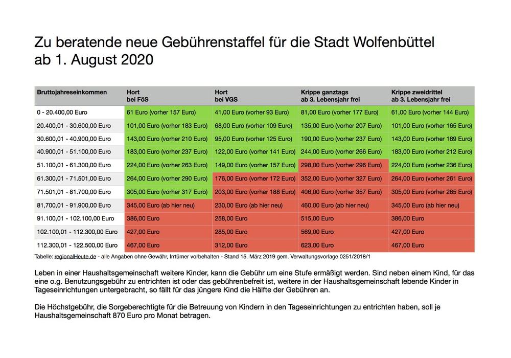 Die Gebühren für Hort- und Krippenplätze in der Stadt Wolfenbüttel sollen in zwei Schritten angepasst werden. Tabellen: Werner Heise