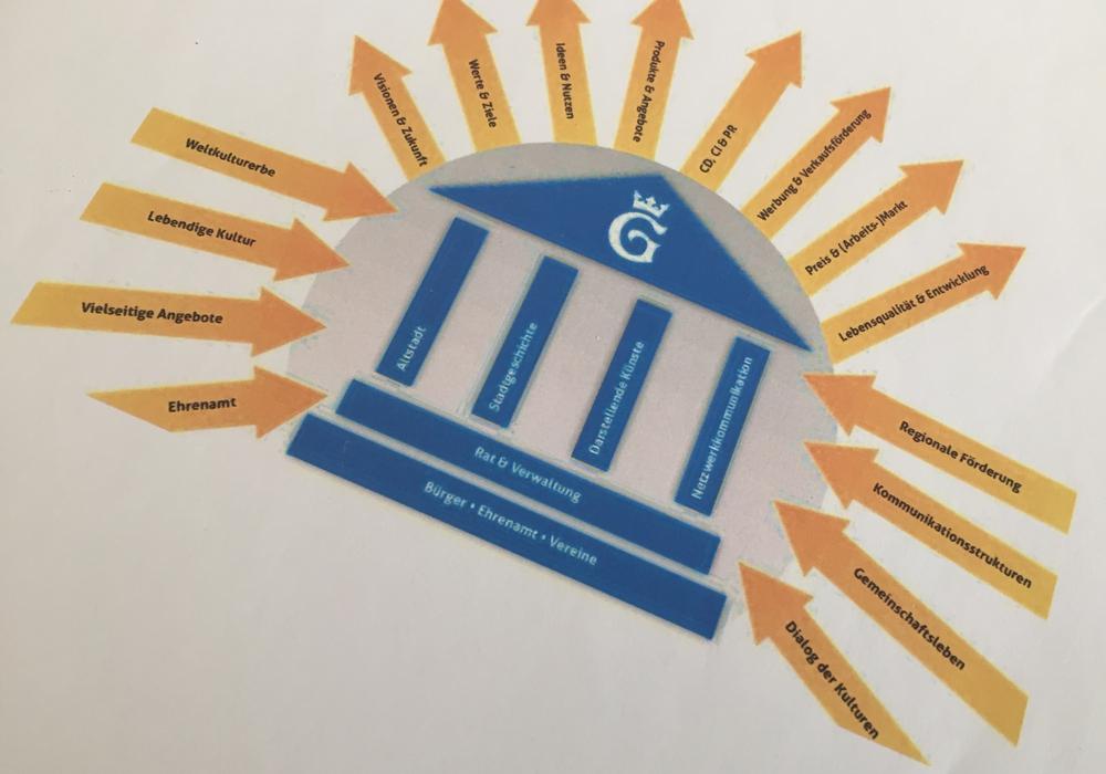 Das Leitbild des Kulturentwicklungsplans als Grafik. Foto: Alec Pein