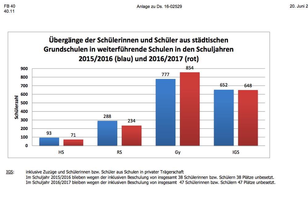 Übergänge an weiterführende Schulen als Grafik. Foto: Stadt Braunschweig