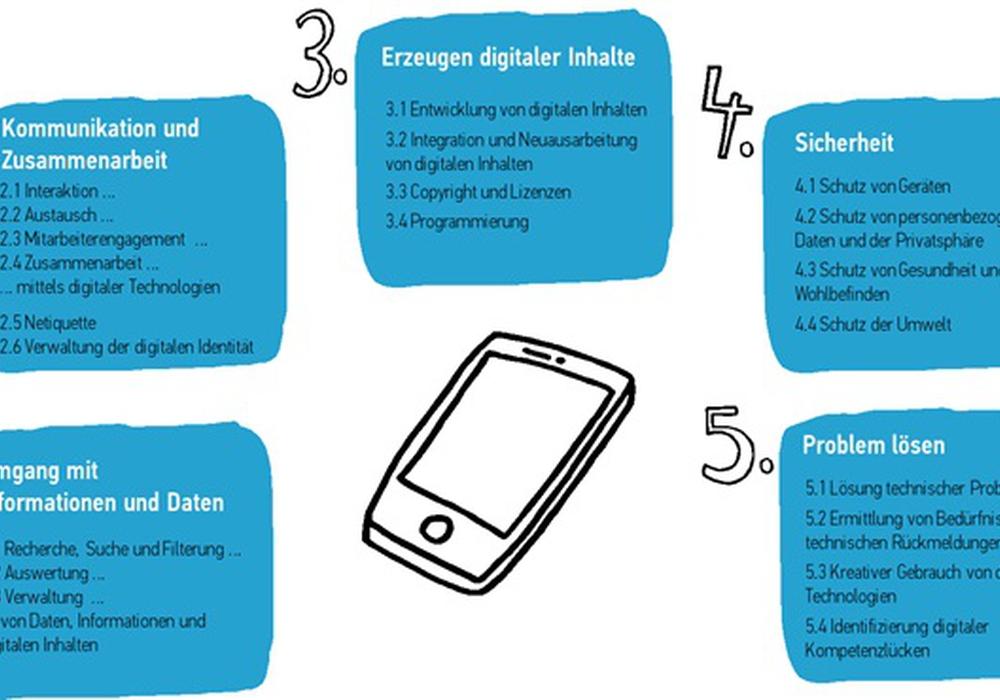 Übersicht über die fünf Kompetenzbereiche und 21 Kompetenzen des DigComp