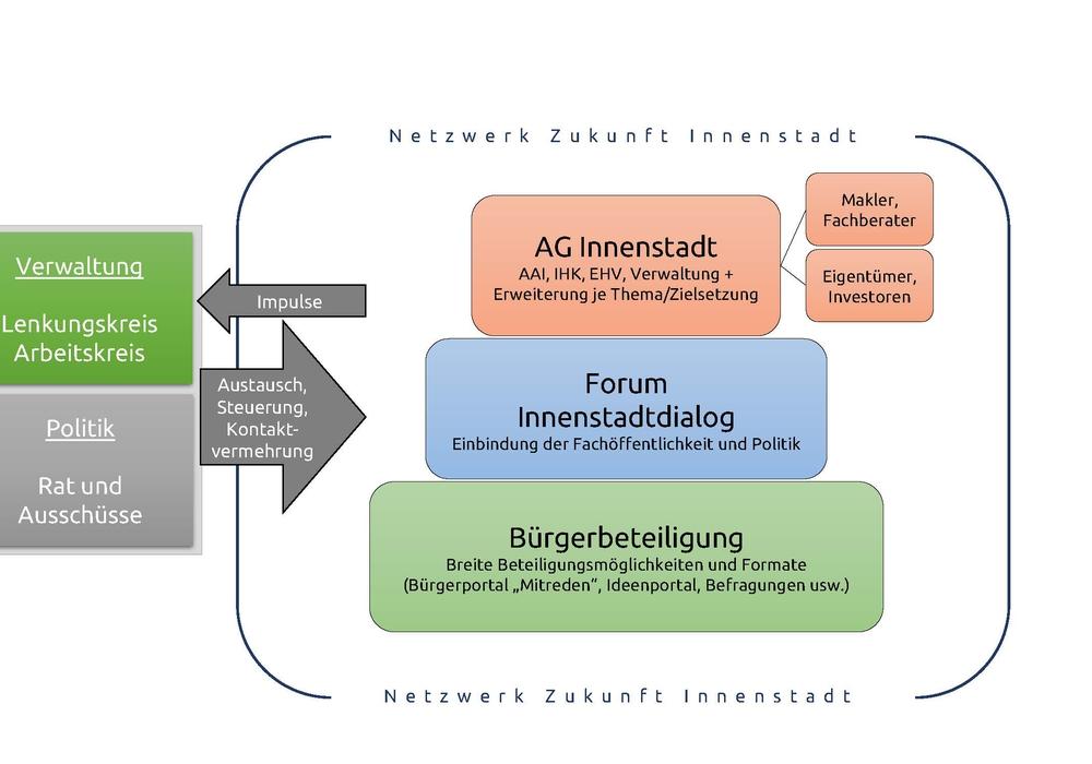 """Die Verwaltung legt das Umsetzungskonzept  """"Zukunft Innenstadt"""" vor."""