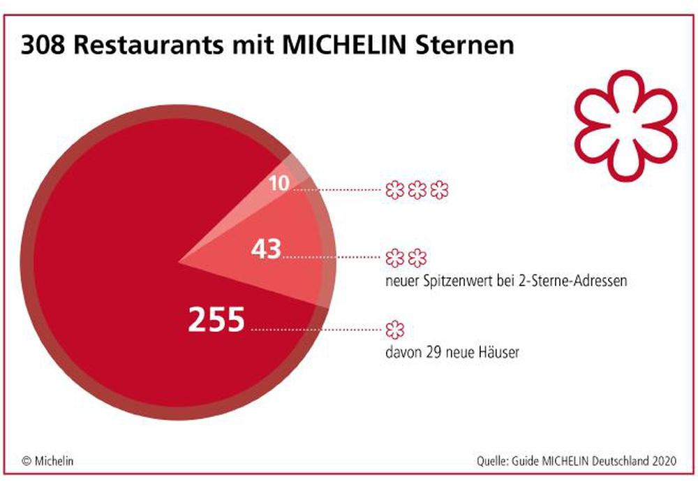 308 Restaurants wurden mit MICHELIN-Sternen ausgezeichnet. Mit 43 gibt es einen neuen Spitzenwert bei 2-Sterne-Adressen.