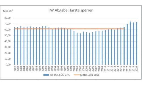 Verlauf der abgegebenen Wassermengen aus den Talsperren im Harz.