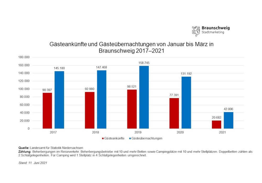Entwicklung der Gästeankünfte und -übernachtungen in Braunschweig im ersten Quartal von 2017 bis 2021.