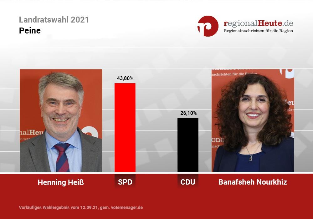 Henning Heiß und Banafsheh Nourkhiz gehen in die Stichwahl um das Landratsamt in Peine.