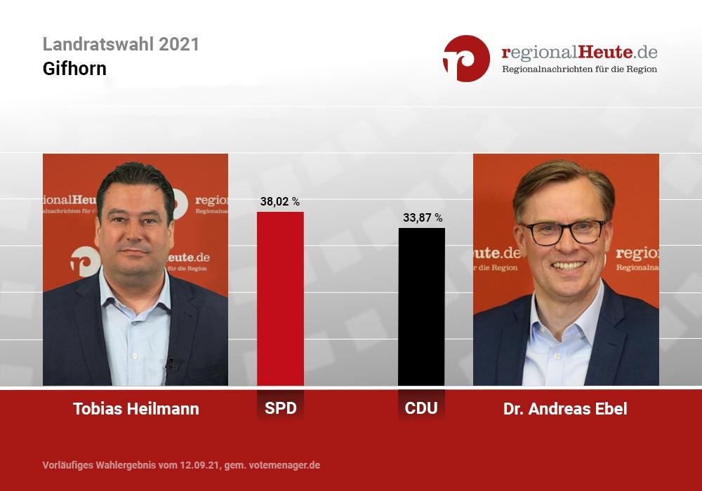 Die Gifhorner Landratskandidaten Tobias Heilmann (SPD) und Dr. Andreas Ebel (CDU) gehen in die Stichwahl.