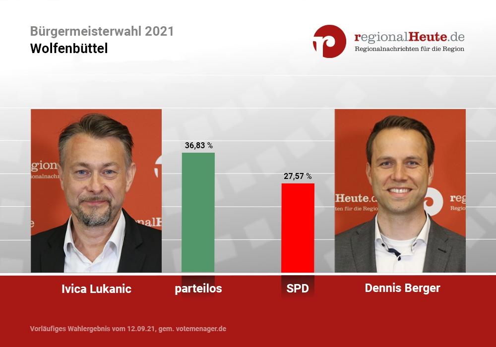 Ivica Lukanic und Dennis Berger ziehen im Kampf um das Wolfenbütteler Rathaus in die Stichwahl.