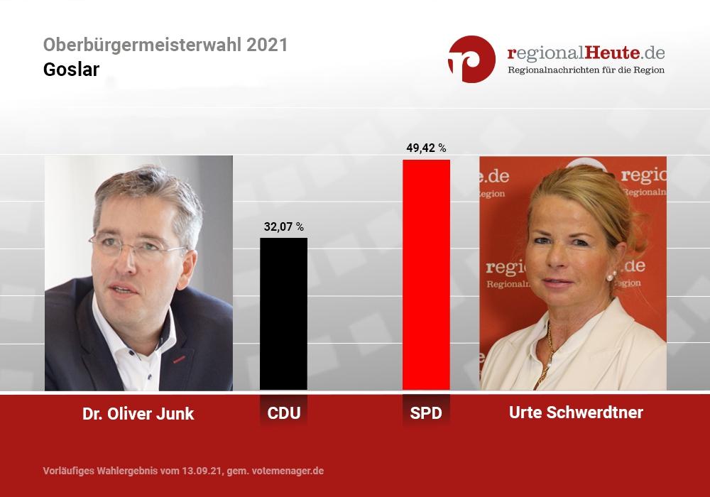 Dr. Oliver Junk (CDU) und Urte Schwerdtner SPD) gehen in die Stichwahl.