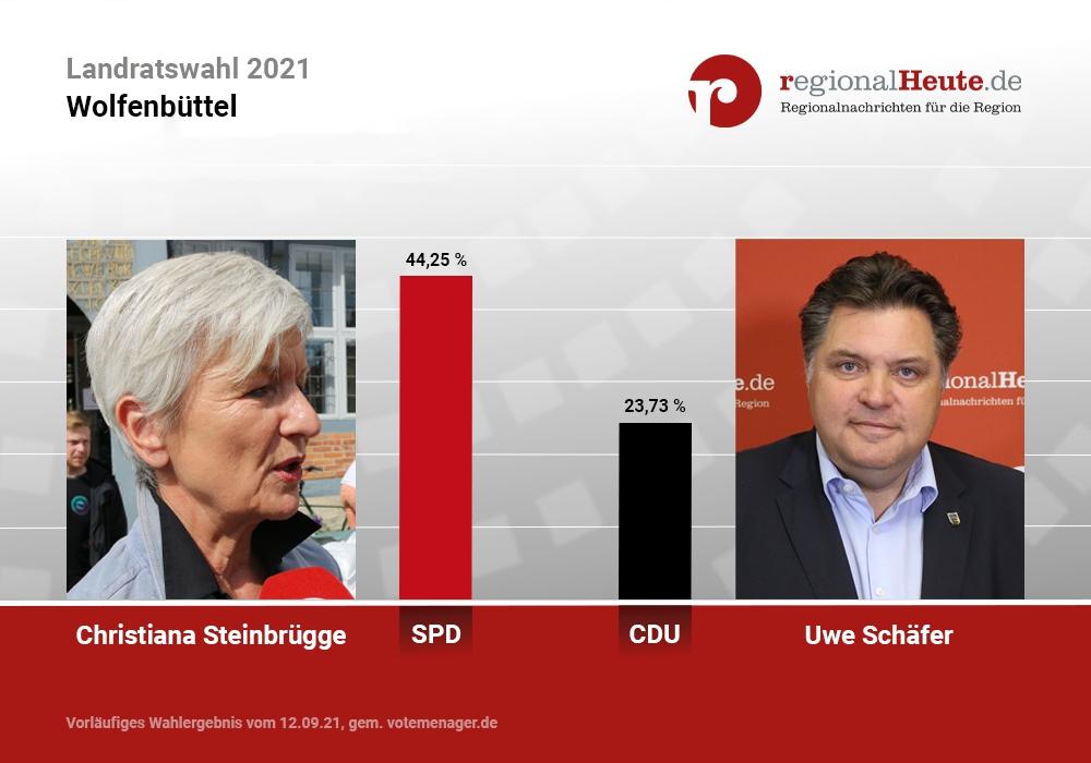 Christiana Steinbrügge (SPD) und Uwe Schäfer (CDU) gehen in die Stichwahl und kämpfen weiter um das Landratsamt in Wolfenbüttel.
