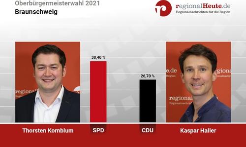 Thorsten Kornblum und Kaspar Haller treten in der Stichwahl am 26. September noch einmal gegeneinander an.