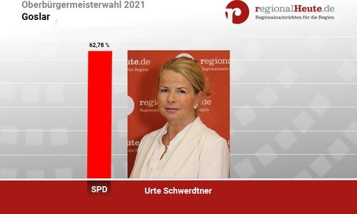 Urte Schwerdtner (SPD) siegt in der Stichwahl gegen Goslars amtierenden Oberbürgermeister Dr. Oliver Junk (CDU).
