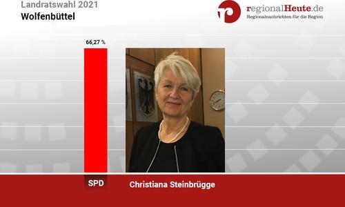 Christiana Steinbrügge (SPD) hat die Stichwahl mit mehr als 20.000 Stimmen Vorsprung deutlich für sich entschieden.