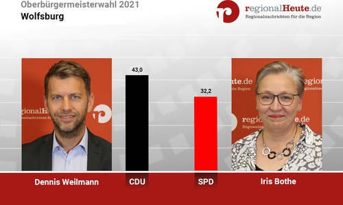Weilmann und Bothe gehen in Wolfsburg in die Stichwahl.