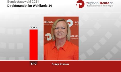 Dunja Kreiser gewinnt das Direktmandat im Wahlkreis 49.